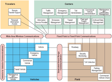 Regional ITS Architecture